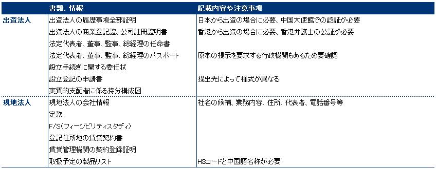 中国における会社設立に必要な書類及び情報