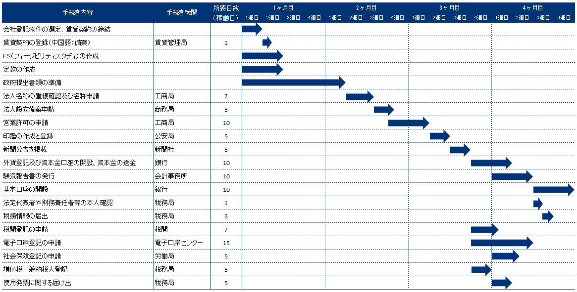 中国広州市における会社設立スケジュール
