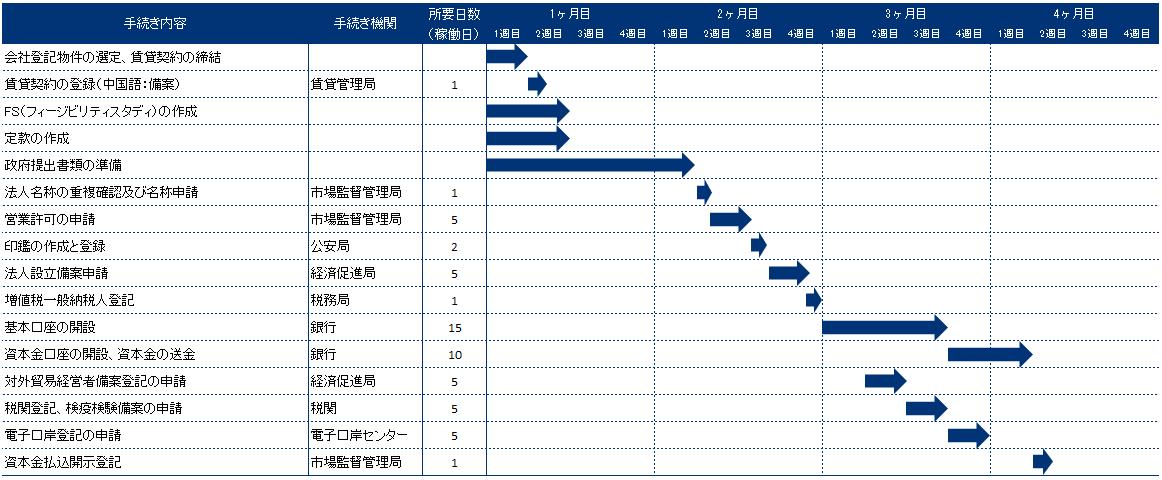 中国深セン前海自由貿易区における会社設立スケジュール